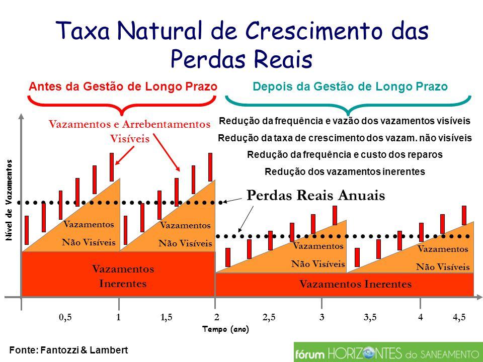 Taxa Natural de Crescimento das Perdas Reais 0,52 Vazamentos e Arrebentamentos Visíveis Perdas Reais Anuais 11,5 Nível de Vazamentos Tempo (ano) Vazam