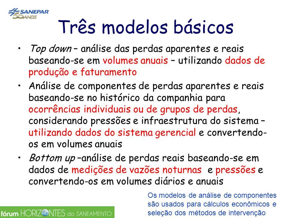 Três modelos básicos Top down – análise das perdas aparentes e reais baseando-se em volumes anuais – utilizando dados de produção e faturamento Anális