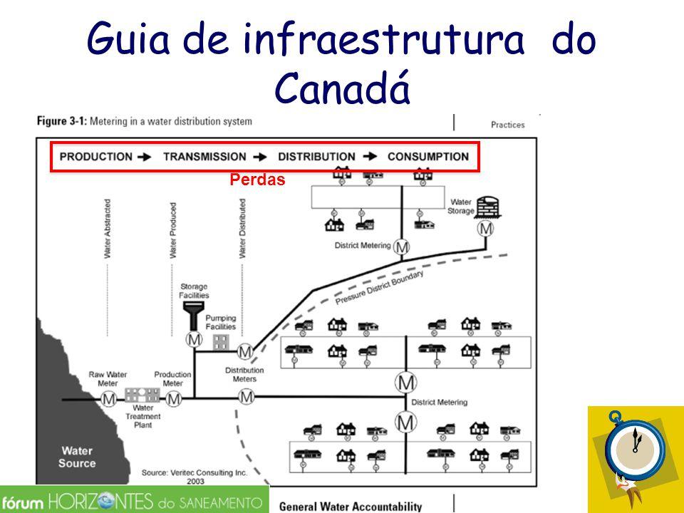 Guia de infraestrutura do Canadá Perdas
