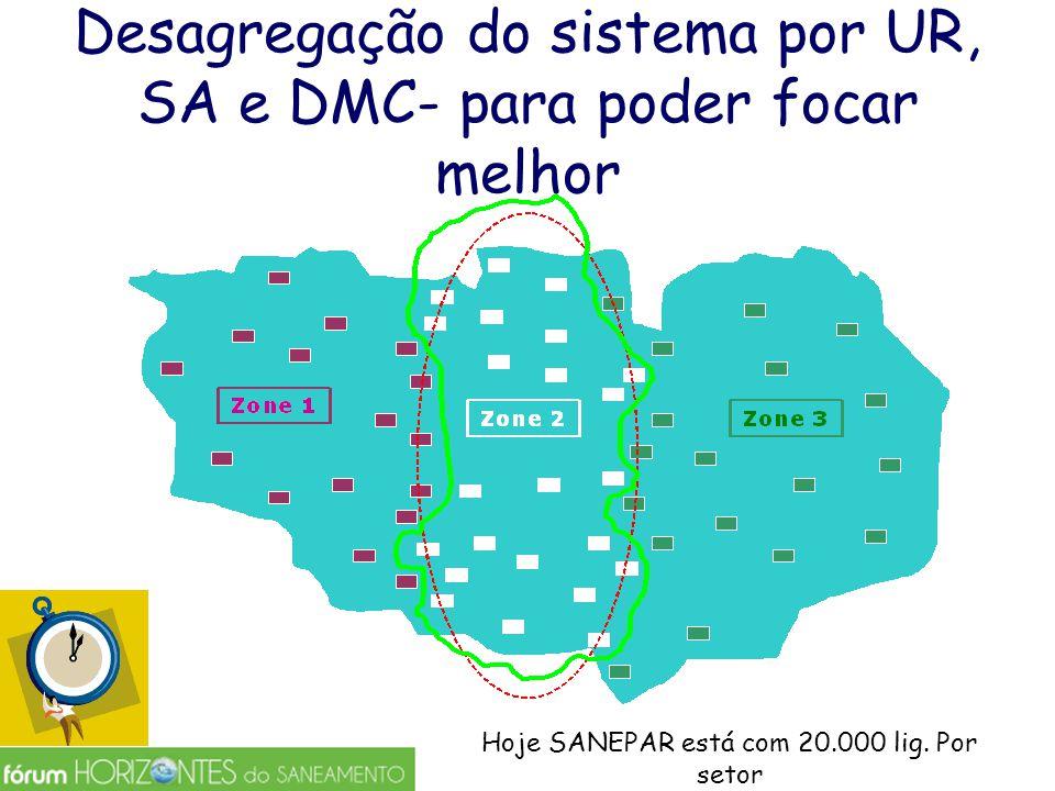 Desagregação do sistema por UR, SA e DMC- para poder focar melhor Hoje SANEPAR está com 20.000 lig. Por setor