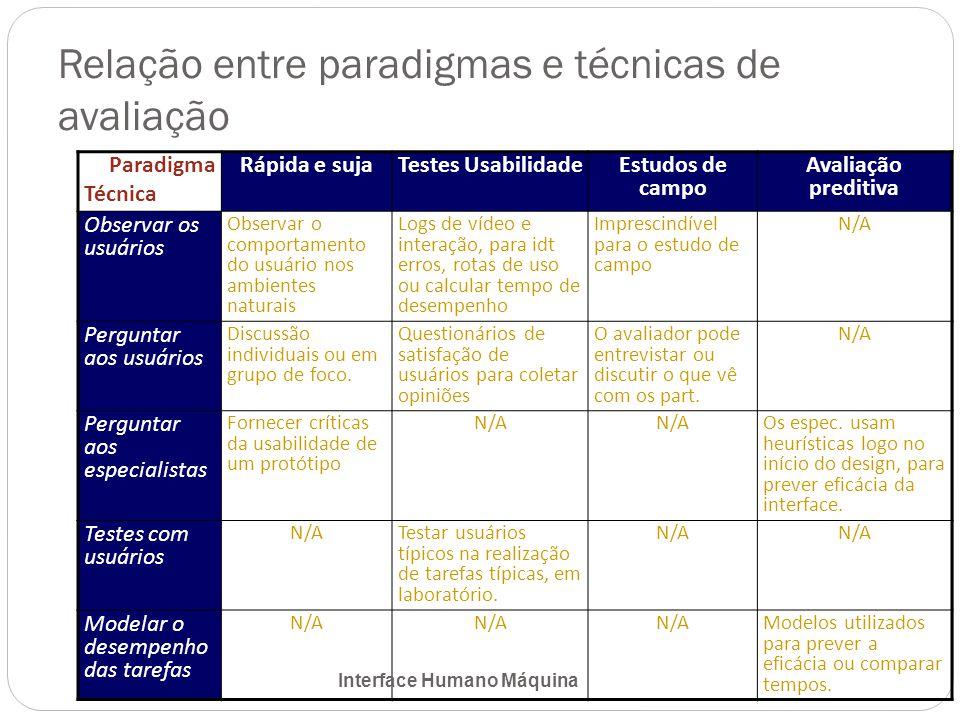 Relação entre paradigmas e técnicas de avaliação Paradigma Técnica Rápida e sujaTestes Usabilidade Estudos de campo Avaliação preditiva Observar os usuários Observar o comportamento do usuário nos ambientes naturais Logs de vídeo e interação, para idt erros, rotas de uso ou calcular tempo de desempenho Imprescindível para o estudo de campo N/A Perguntar aos usuários Discussão individuais ou em grupo de foco.