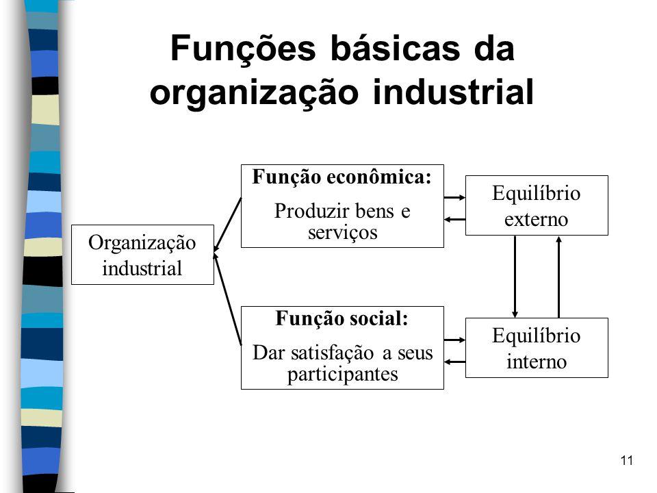 11 Funções básicas da organização industrial Organização industrial Função econômica: Produzir bens e serviços Equilíbrio interno Equilíbrio externo F