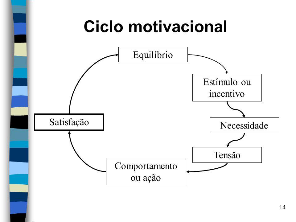 14 Ciclo motivacional Satisfação Tensão Necessidade Estímulo ou incentivo Comportamento ou ação Equilíbrio