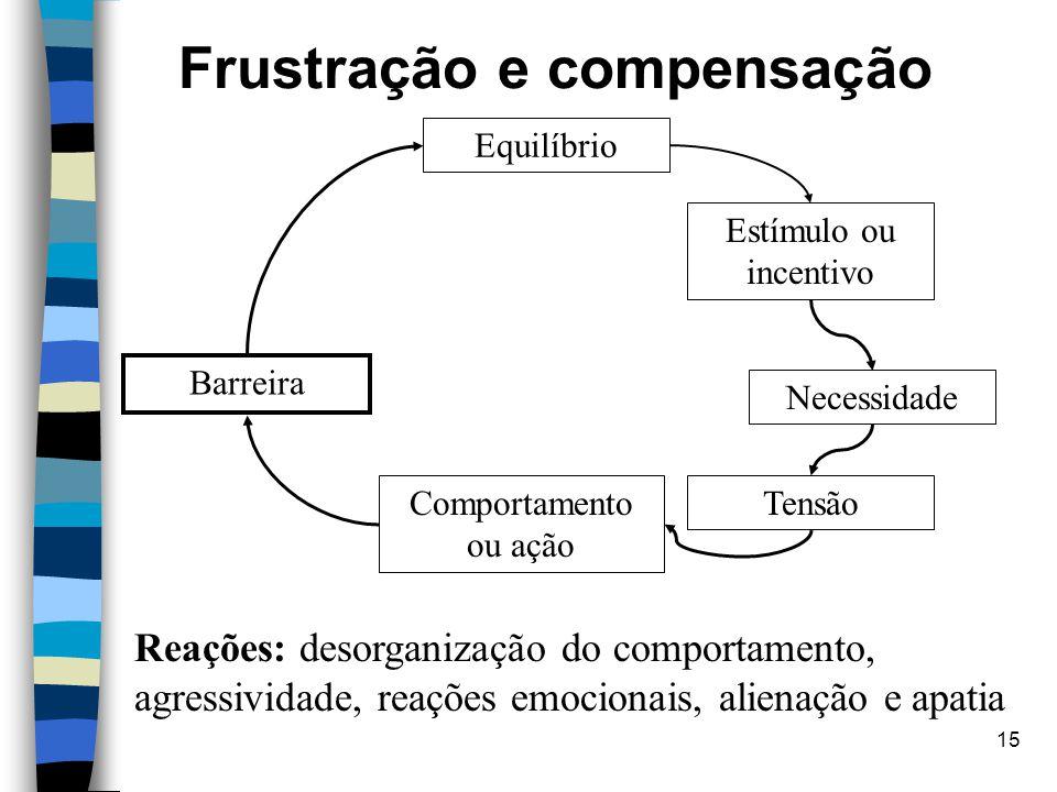 15 Frustração e compensação Barreira Tensão Necessidade Estímulo ou incentivo Comportamento ou ação Equilíbrio Reações: desorganização do comportament