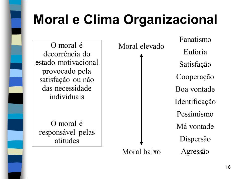 16 Moral e Clima Organizacional Fanatismo Euforia Satisfação Cooperação Boa vontade Identificação Pessimismo Má vontade Dispersão Agressão Moral eleva