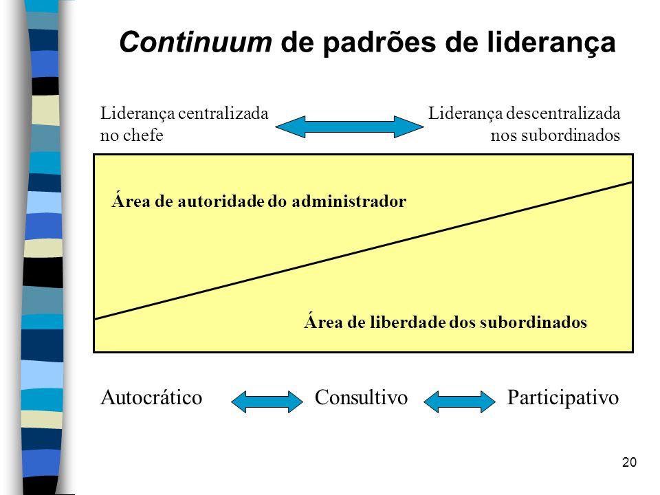 20 Continuum de padrões de liderança Área de autoridade do administrador Área de liberdade dos subordinados Liderança centralizada no chefe Liderança