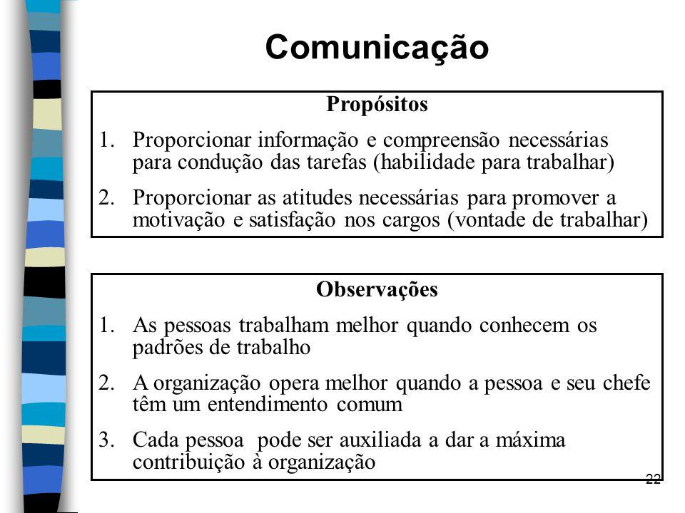 22 Comunicação Propósitos 1.Proporcionar informação e compreensão necessárias para condução das tarefas (habilidade para trabalhar) 2.Proporcionar as