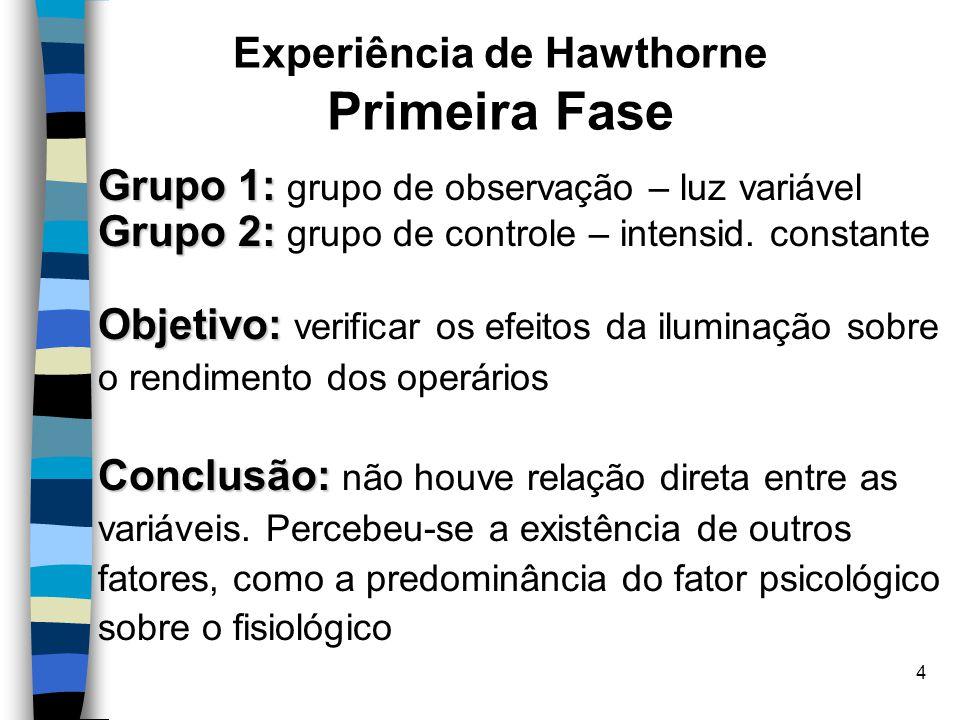 5 Experiência de Hawthorne Segunda Fase – 1927 Setor: Setor: montagem de relés Contexto: Contexto: grupo de 5 moças numa sala separada das demais, sujeitas a alterações das condições de trabalho a) Introdução de 2 períodos de descanso de 5 min cada (manhã e tarde) – aumento da produção b)2 períodos de descanso de 10 min – aumento da produção c)6 períodos de descanso (3/turno) – reclamação de quebra de ritmo de trabalho d)2 períodos de 10 min + pequeno lanche – novo aumento de produção e)Saída às 17:00 h em vez de 18:00 h – aumento da produção