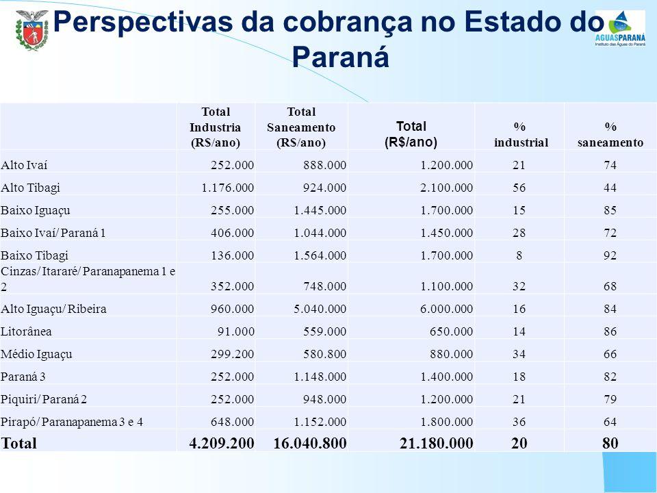 Perspectivas da cobrança no Estado do Paraná Total Industria (R$/ano) Total Saneamento (R$/ano) Total (R$/ano) % industrial % saneamento Alto Ivaí252.000888.0001.200.0002174 Alto Tibagi1.176.000924.0002.100.0005644 Baixo Iguaçu255.0001.445.0001.700.0001585 Baixo Ivaí/ Paraná 1406.0001.044.0001.450.0002872 Baixo Tibagi136.0001.564.0001.700.000892 Cinzas/ Itararé/ Paranapanema 1 e 2352.000748.0001.100.0003268 Alto Iguaçu/ Ribeira960.0005.040.0006.000.0001684 Litorânea91.000559.000650.0001486 Médio Iguaçu299.200580.800880.0003466 Paraná 3252.0001.148.0001.400.0001882 Piquiri/ Paraná 2252.000948.0001.200.0002179 Pirapó/ Paranapanema 3 e 4648.0001.152.0001.800.0003664 Total4.209.20016.040.80021.180.0002080