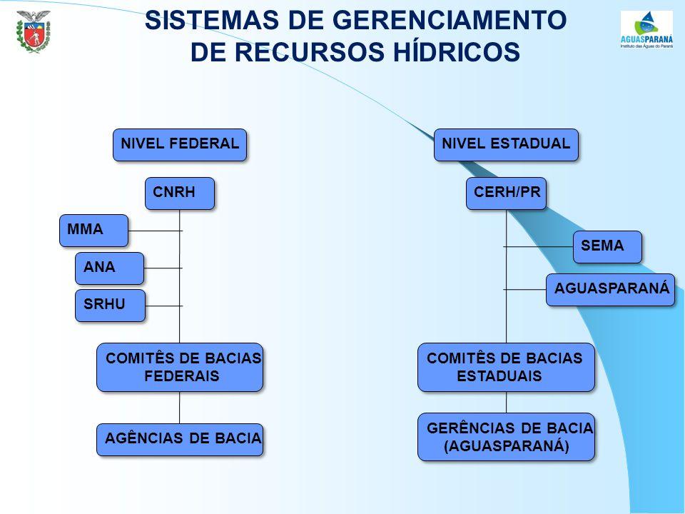 NIVEL FEDERAL NIVEL ESTADUAL CNRH CERH/PR SEMA AGUASPARANÁ COMITÊS DE BACIAS ESTADUAIS COMITÊS DE BACIAS ESTADUAIS GERÊNCIAS DE BACIA (AGUASPARANÁ) GERÊNCIAS DE BACIA (AGUASPARANÁ) MMA ANA SRHU COMITÊS DE BACIAS FEDERAIS COMITÊS DE BACIAS FEDERAIS AGÊNCIAS DE BACIA SISTEMAS DE GERENCIAMENTO DE RECURSOS HÍDRICOS