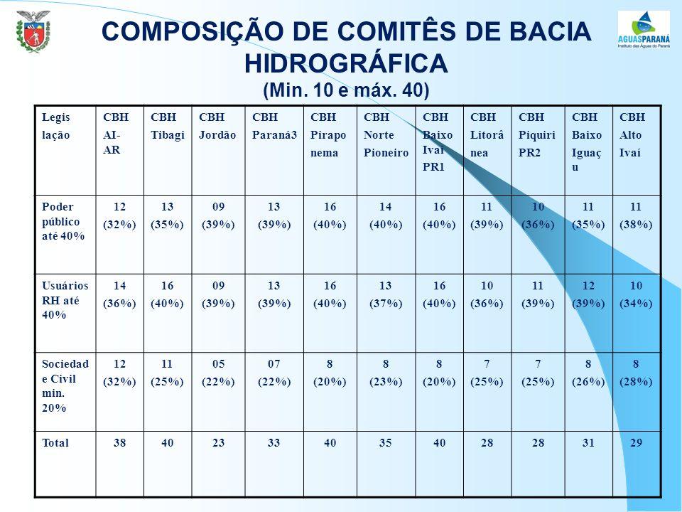 COMPOSIÇÃO DE COMITÊS DE BACIA HIDROGRÁFICA (Min.10 e máx.