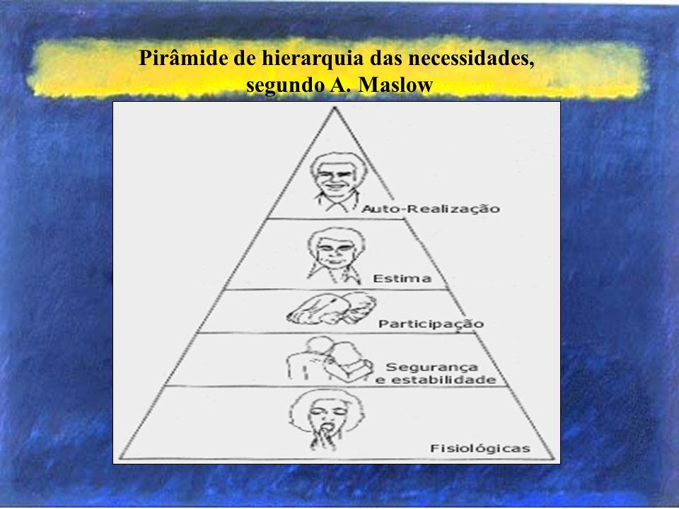 Hierarquia das Necessidades de Maslow Abraham H.