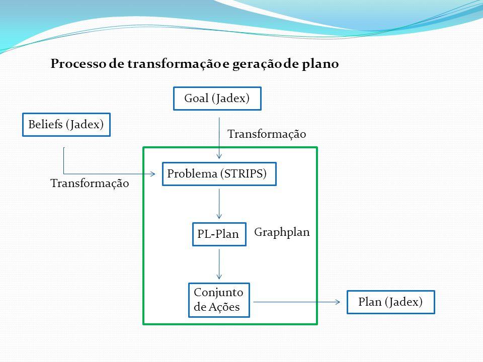 Processo de transformação e geração de plano Goal (Jadex) Problema (STRIPS) Transformação Beliefs (Jadex) Transformação PL-Plan Graphplan Conjunto de