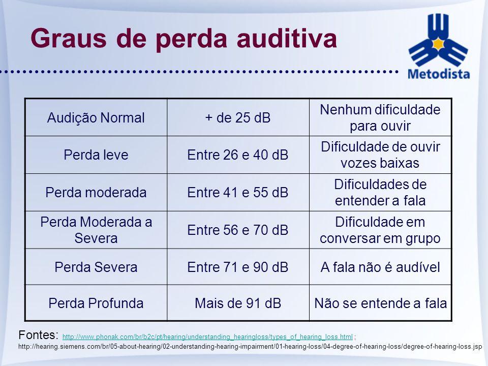 Graus de perda auditiva Audição Normal+ de 25 dB Nenhum dificuldade para ouvir Perda leveEntre 26 e 40 dB Dificuldade de ouvir vozes baixas Perda mode