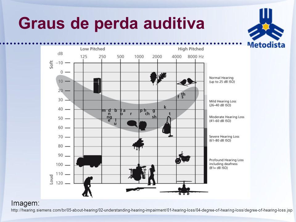 Graus de perda auditiva Imagem: http://hearing.siemens.com/br/05-about-hearing/02-understanding-hearing-impairment/01-hearing-loss/04-degree-of-hearin