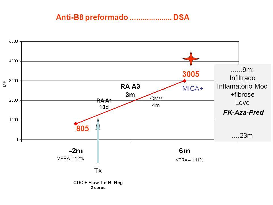 ......9m: Infiltrado Inflamatório Mod +fibrose Leve....23m 805 3005 Tx CDC + Flow T e B: Neg 2 soros VPRA-I: 12% VPRA – I: 11% RA A1 10d RA A3 3m CMV