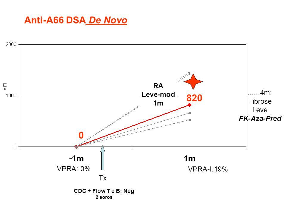 0 820 Tx CDC + Flow T e B: Neg 2 soros VPRA: 0% RA Leve-mod 1m Anti-A66 DSA De Novo VPRA-I:19%......4m: Fibrose Leve FK-Aza-Pred MFI