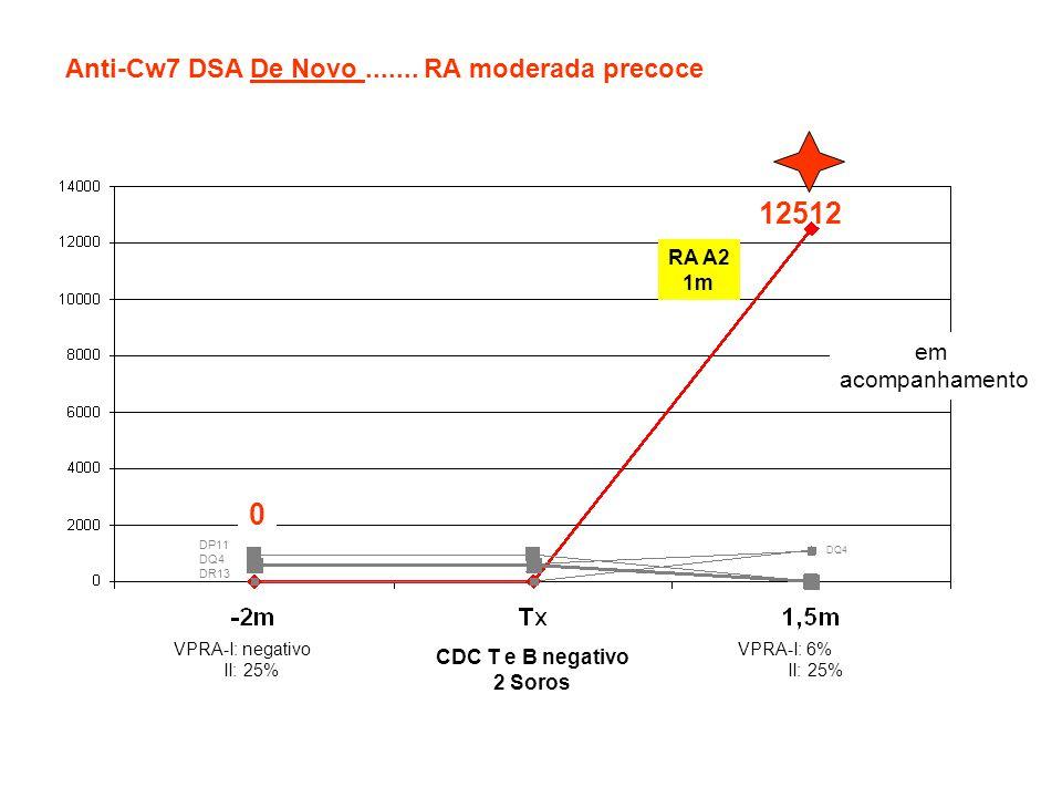 DQ4 DP11 DQ4 DR13 0 12512 Anti-Cw7 DSA De Novo....... RA moderada precoce VPRA-I: negativo II: 25% CDC T e B negativo 2 Soros VPRA-I: 6% II: 25% RA A2