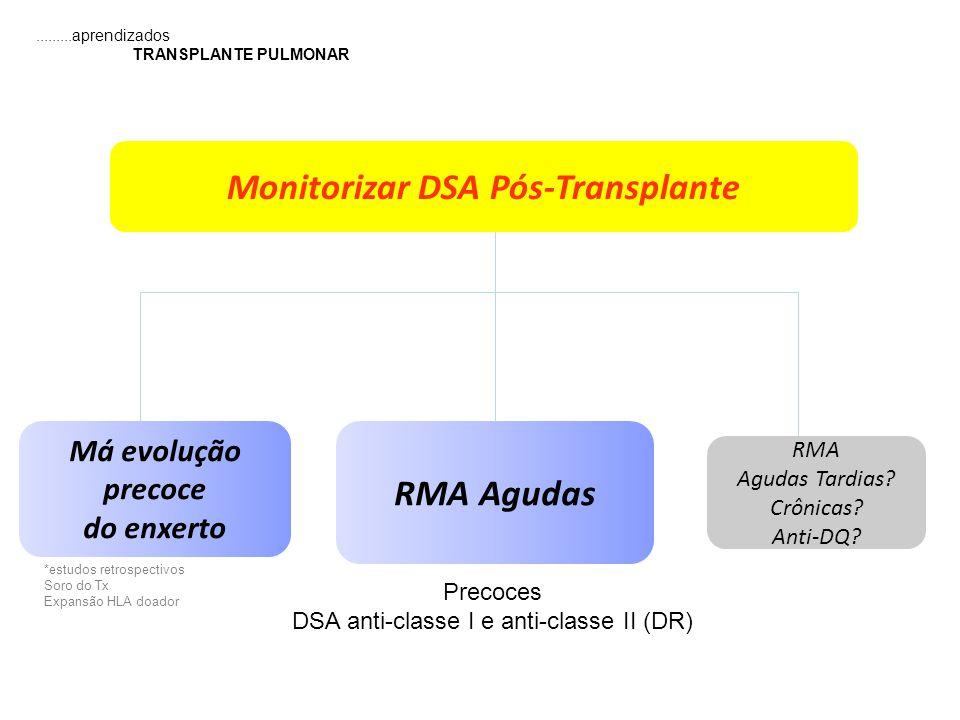 Má evolução precoce do enxerto RMA Agudas Monitorizar DSA Pós-Transplante Precoces DSA anti-classe I e anti-classe II (DR) RMA Agudas Tardias? Crônica