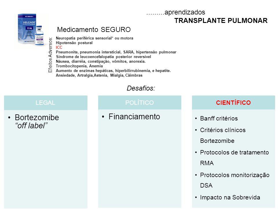"""Medicamento SEGURO.........aprendizados TRANSPLANTE PULMONAR LEGAL Bortezomibe """"off label"""" POLÍTICO Financiamento CIENTÍFICO Banff critérios Critérios"""