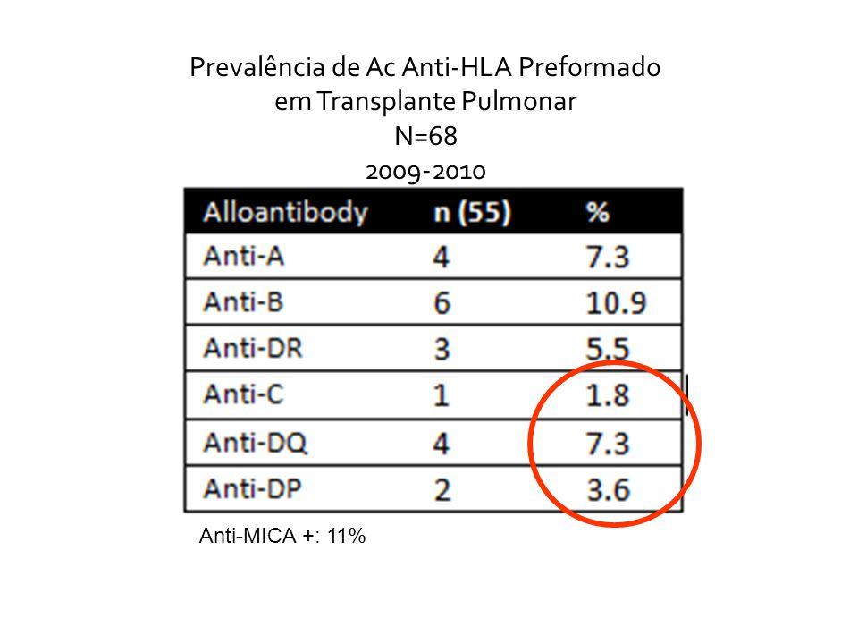 Prevalência de Ac Anti-HLA Preformado em Transplante Pulmonar N=68 2009-2010 Anti-MICA +: 11%