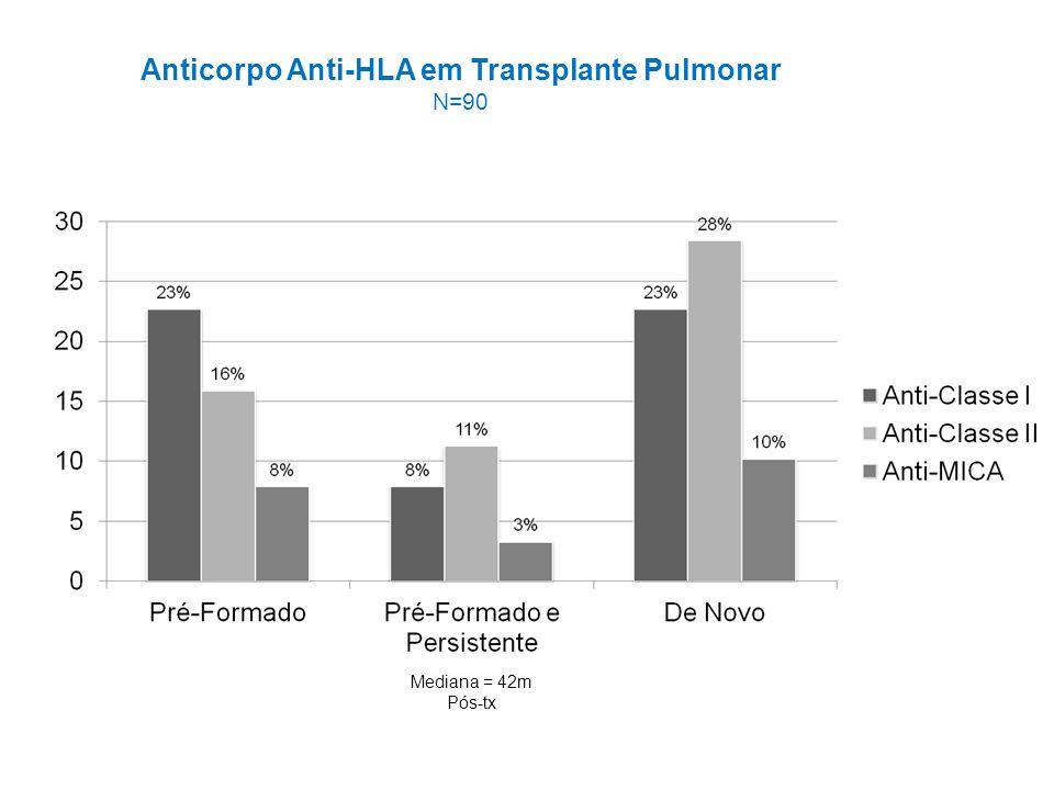 Análise Parcial: ABDR dos Doadores 8% Tx com DSA 40% dos DSA Preformados são Persistentes no pós-tx DSA De Novo: prevalência 3,2% Impacto na sobrevida do paciente.