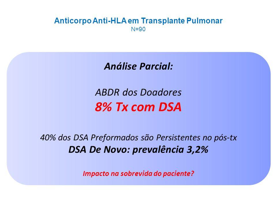 Análise Parcial: ABDR dos Doadores 8% Tx com DSA 40% dos DSA Preformados são Persistentes no pós-tx DSA De Novo: prevalência 3,2% Impacto na sobrevida