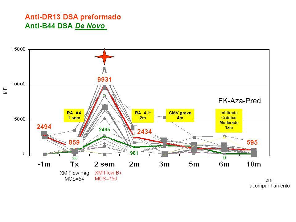 Má evolução precoce do enxerto RMA Agudas Monitorizar DSA Pós-Transplante Precoces DSA anti-classe I e anti-classe II (DR) RMA Agudas Tardias.