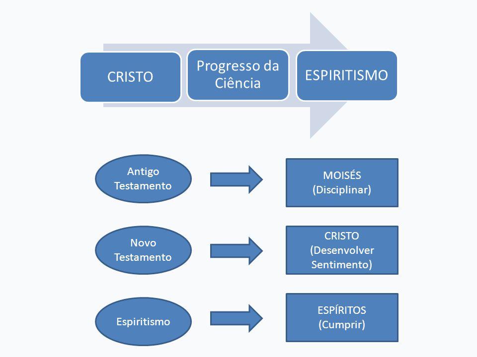 CRISTO Progresso da Ciência ESPIRITISMO Antigo Testamento Novo Testamento Espiritismo MOISÉS (Disciplinar) CRISTO (Desenvolver Sentimento) ESPÍRITOS (