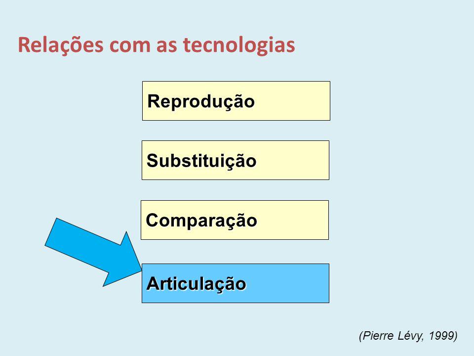 Relações com as tecnologias Reprodução Comparação Substituição Articulação (Pierre Lévy, 1999)