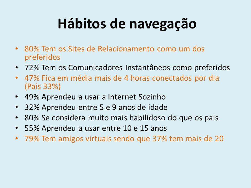 Hábitos de navegação 80% Tem os Sites de Relacionamento como um dos preferidos 72% Tem os Comunicadores Instantâneos como preferidos 47% Fica em média