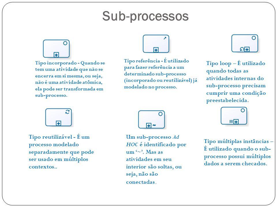 Sub-processos Tipo incorporado - Quando se tem uma atividade que não se encerra em si mesma, ou seja, não é uma atividade atômica, ela pode ser transf