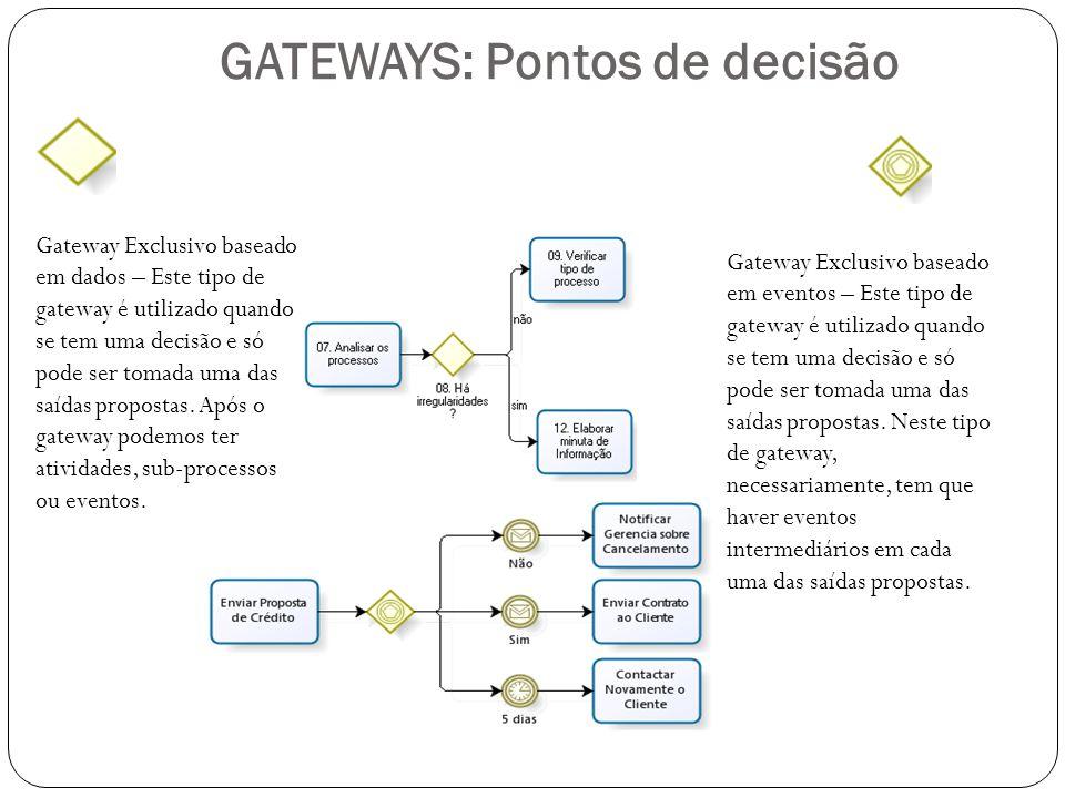 GATEWAYS: Pontos de decisão Gateway Exclusivo baseado em dados – Este tipo de gateway é utilizado quando se tem uma decisão e só pode ser tomada uma d