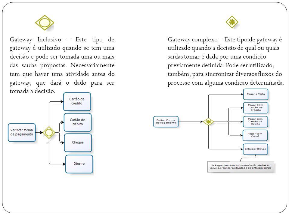 Gateway Inclusivo – Este tipo de gateway é utilizado quando se tem uma decisão e pode ser tomada uma ou mais das saídas propostas. Necessariamente tem