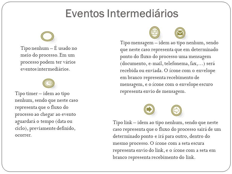 Eventos Intermediários Tipo nenhum – É usado no meio do processo. Em um processo podem ter vários eventos intermediários. Tipo mensagem – idem ao tipo