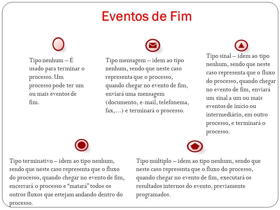 Eventos de Fim Tipo nenhum – É usado para terminar o processo. Um processo pode ter um ou mais eventos de fim. Tipo mensagem – idem ao tipo nenhum, se