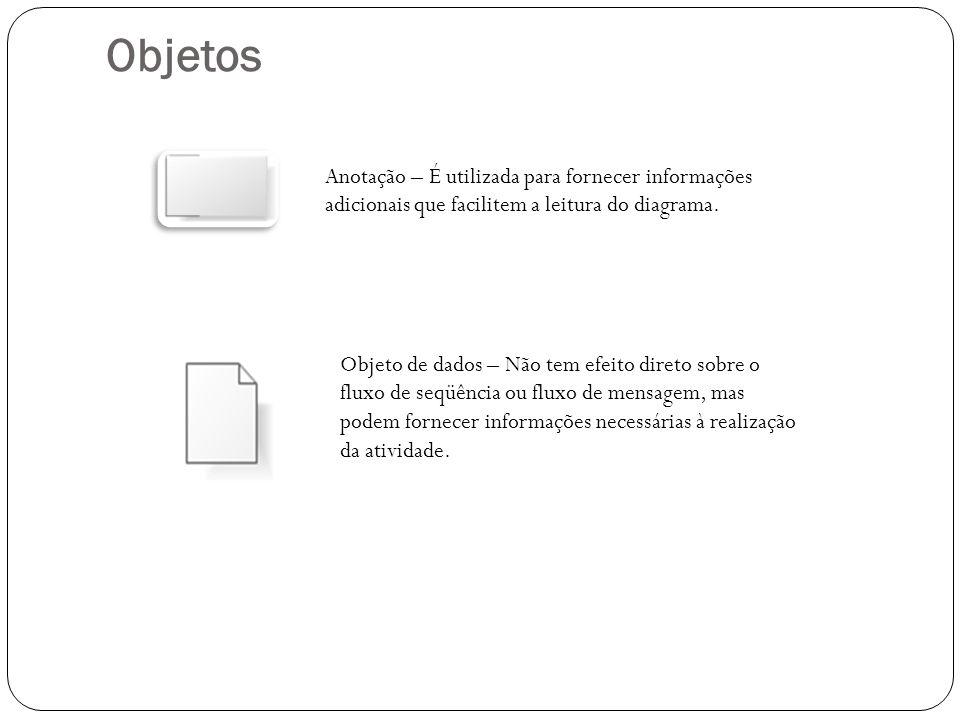 Objetos Anotação – É utilizada para fornecer informações adicionais que facilitem a leitura do diagrama. Objeto de dados – Não tem efeito direto sobre