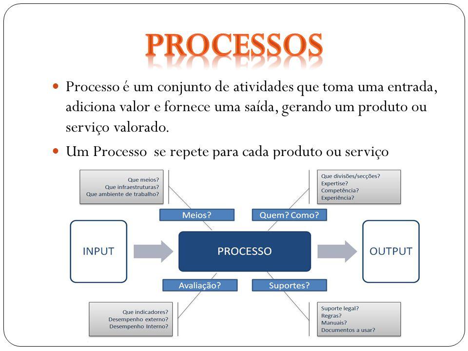 Processo é um conjunto de atividades que toma uma entrada, adiciona valor e fornece uma saída, gerando um produto ou serviço valorado. Um Processo se