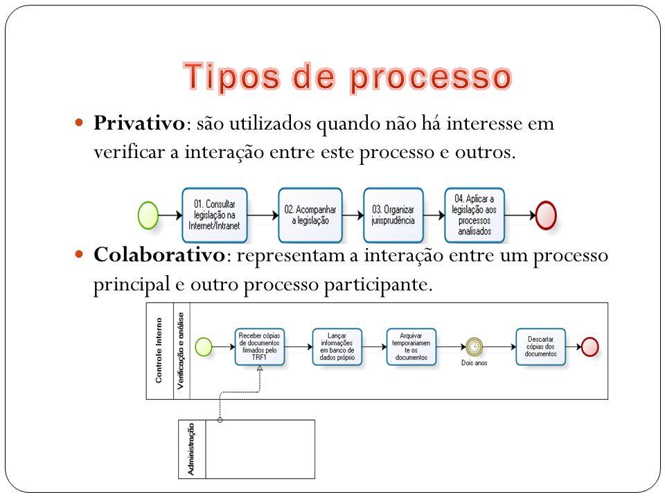 Privativo: são utilizados quando não há interesse em verificar a interação entre este processo e outros. Colaborativo: representam a interação entre u