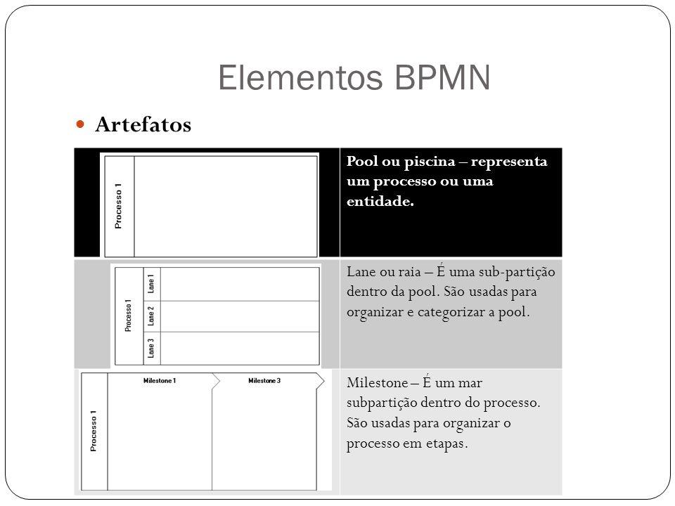 Elementos BPMN Artefatos Pool ou piscina – representa um processo ou uma entidade. Lane ou raia – É uma sub-partição dentro da pool. São usadas para o