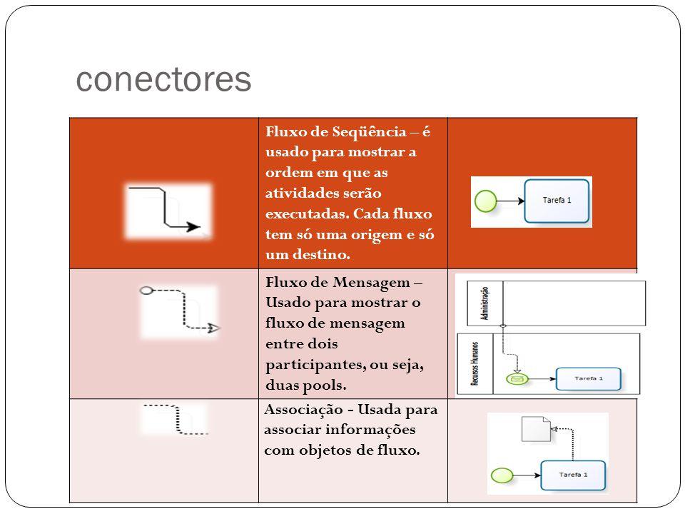 conectores Fluxo de Seqüência – é usado para mostrar a ordem em que as atividades serão executadas. Cada fluxo tem só uma origem e só um destino. Flux
