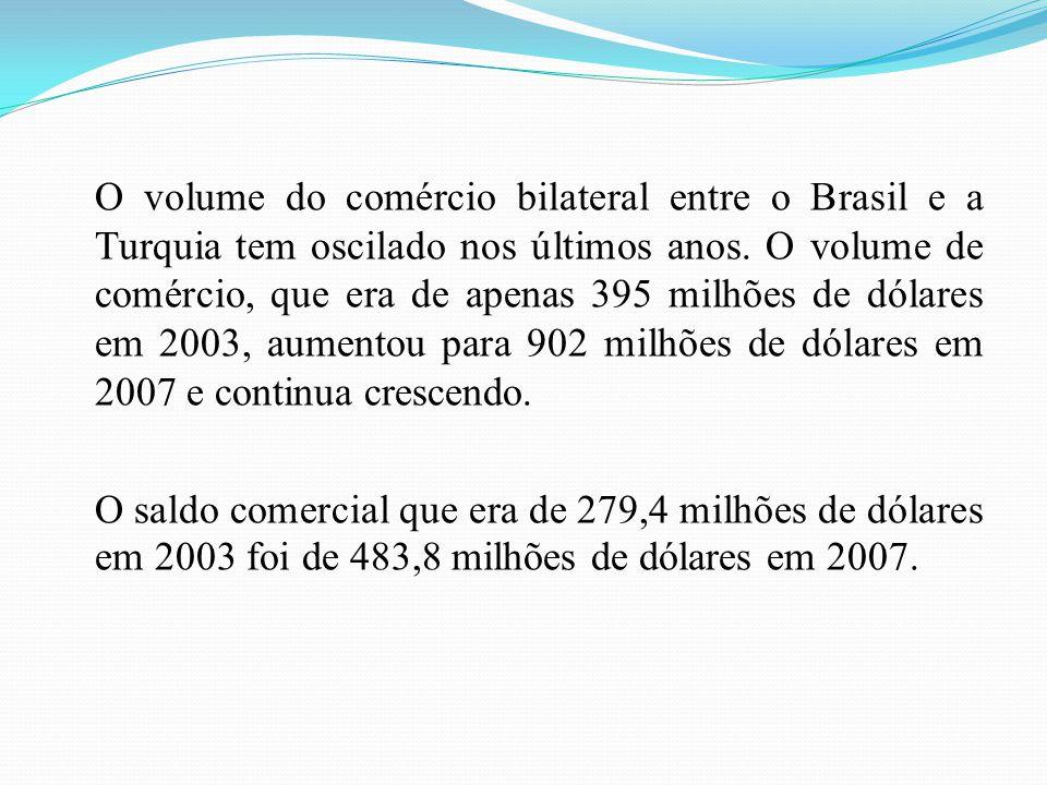 O volume do comércio bilateral entre o Brasil e a Turquia tem oscilado nos últimos anos. O volume de comércio, que era de apenas 395 milhões de dólare