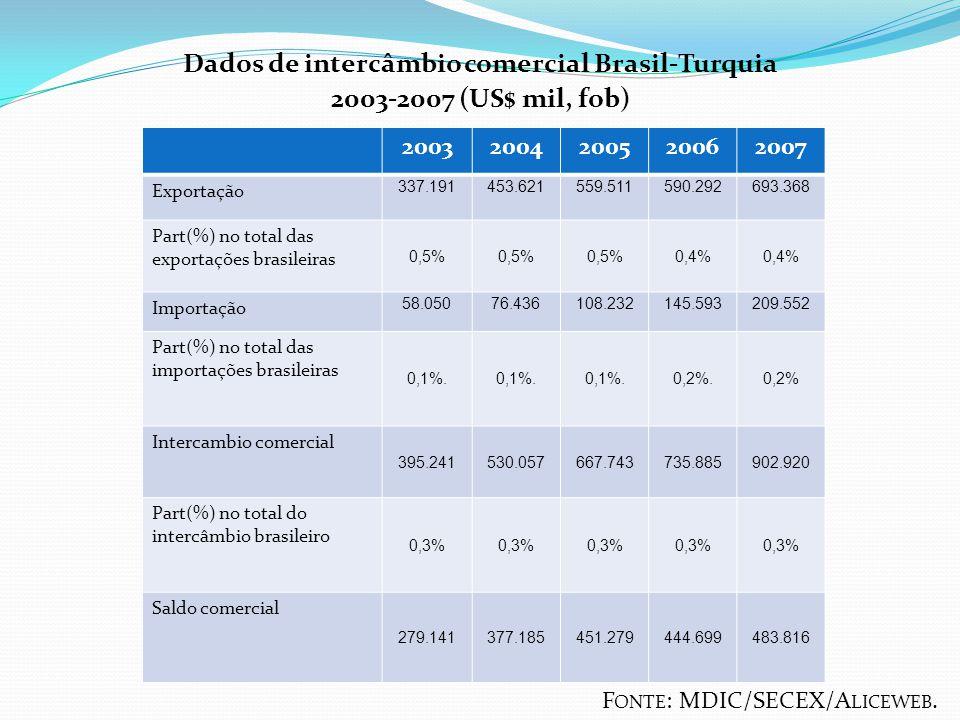 Dados de intercâmbio comercial Brasil-Turquia 2003-2007 (US$ mil, fob) F ONTE : MDIC/SECEX/A LICEWEB. 20032004200520062007 Exportação 337.191453.62155