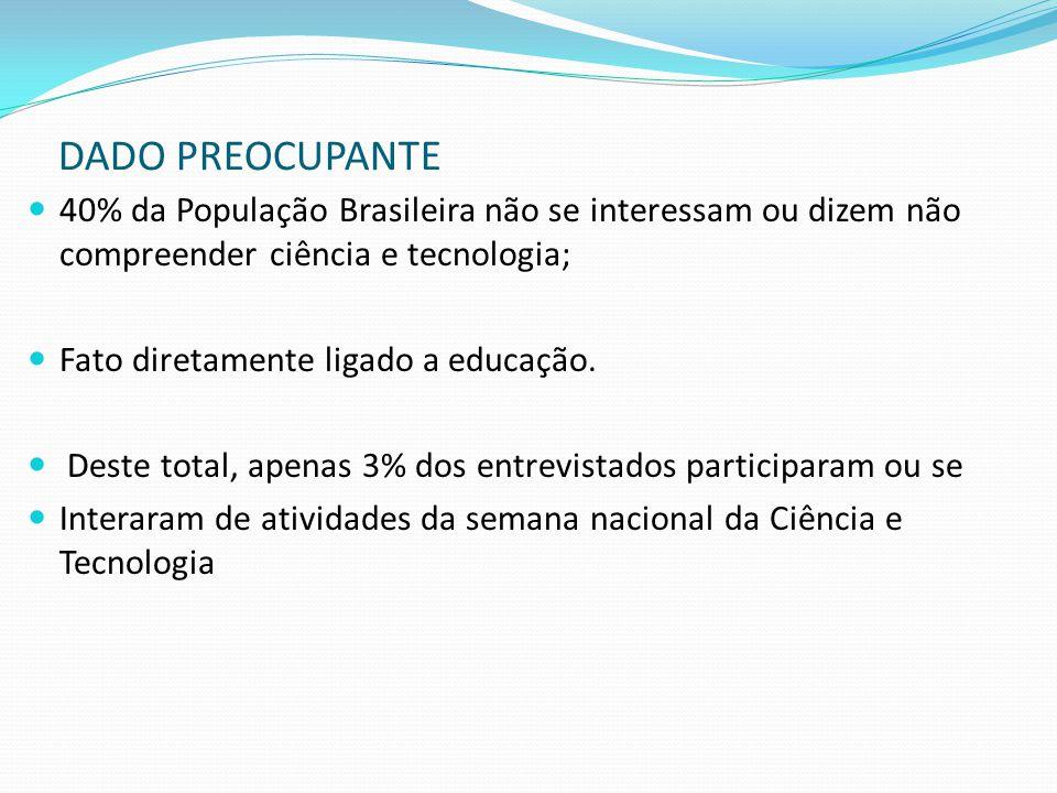 40% da População Brasileira não se interessam ou dizem não compreender ciência e tecnologia; Fato diretamente ligado a educação. Deste total, apenas 3