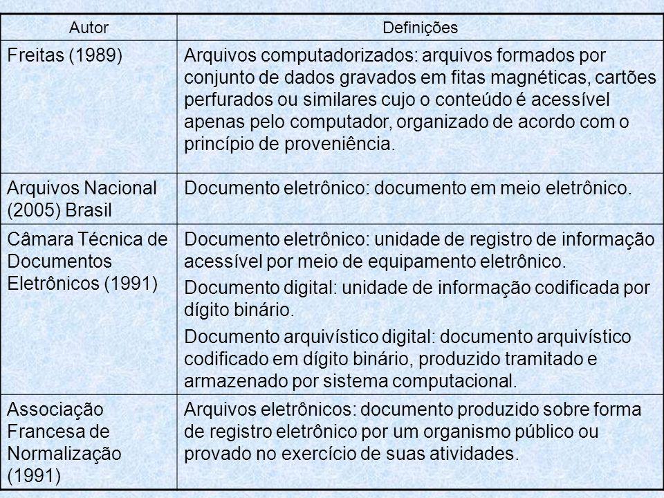 AutorDefinições Freitas (1989)Arquivos computadorizados: arquivos formados por conjunto de dados gravados em fitas magnéticas, cartões perfurados ou similares cujo o conteúdo é acessível apenas pelo computador, organizado de acordo com o princípio de proveniência.