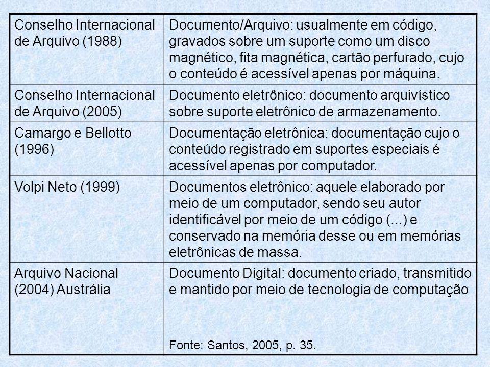 Conselho Internacional de Arquivo (1988) Documento/Arquivo: usualmente em código, gravados sobre um suporte como um disco magnético, fita magnética, cartão perfurado, cujo o conteúdo é acessível apenas por máquina.