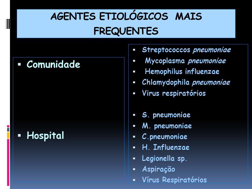 AGENTES ETIOLÓGICOS MAIS FREQUENTES  Comunidade  Hospital  Streptococcos pneumoniae  Mycoplasma pneumoniae  Hemophilus influenzae  Chlamydophila pneumoniae  Virus respiratórios  S.