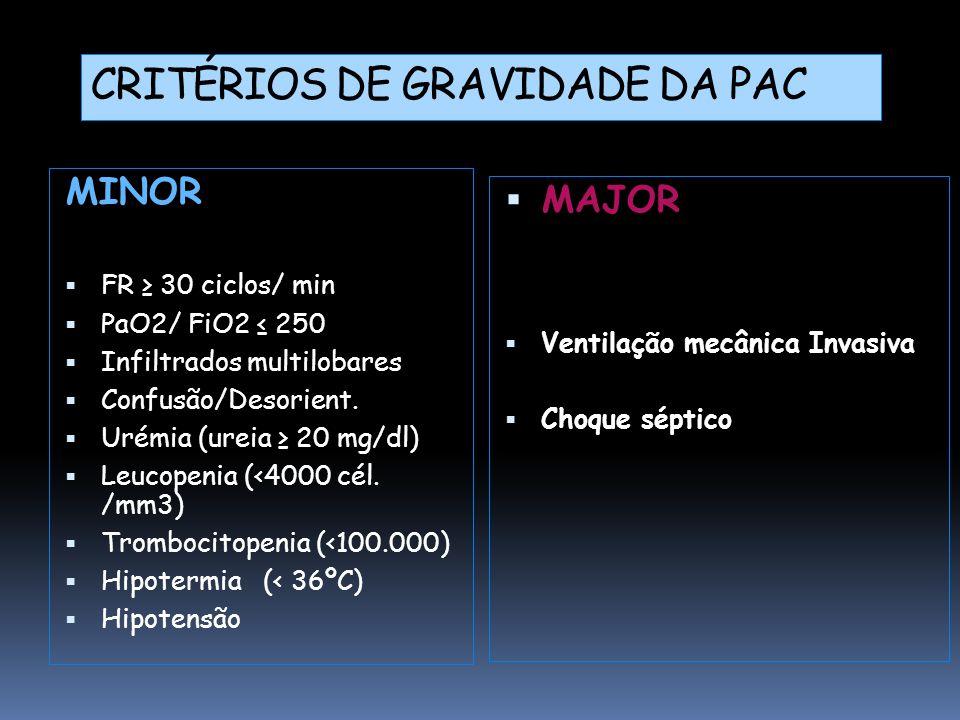  MAJOR  Ventilação mecânica Invasiva  Choque séptico MINOR  FR ≥ 30 ciclos/ min  PaO2/ FiO2 ≤ 250  Infiltrados multilobares  Confusão/Desorient