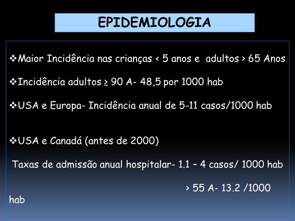 1998-2000 admissão por PAC - 2.9% de todas as admissões hospitalares  Taxa médial anual nos ind ≥ 15 A-2.66 /1000 hab  Taxa média anual nos ind ≥ 65 A-9.78 /1000 hab ✪ 2000-2009 Admissão por PAC- 3.7% de todas as admissões hospitalares ✪ ≥ 50 anos- 5.5% ✪ ≥ 65 anos- 7.0% ✪ ≥ 75 anos – 9.4% ✪ ≥ 85 anos- 13.8% EPIDEMIOLOGIA - PORTUGAL