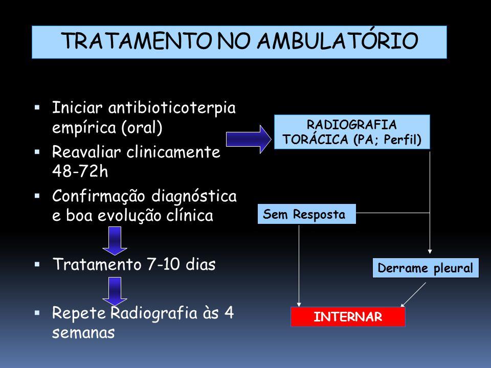  Iniciar antibioticoterpia empírica (oral)  Reavaliar clinicamente 48-72h  Confirmação diagnóstica e boa evolução clínica  Tratamento 7-10 dias  Repete Radiografia às 4 semanas RADIOGRAFIA TORÁCICA (PA; Perfil) Sem Resposta Derrame pleural TRATAMENTO NO AMBULATÓRIO INTERNAR